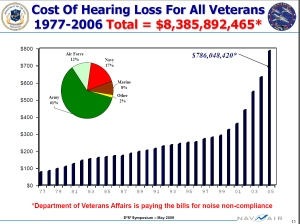 cost of hearing los